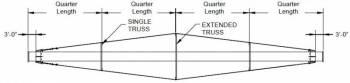"RIPCO Distribution - 6""RIPCODistribution Commercial Triple Truss Kit"